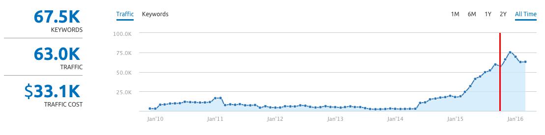 ac-traffic-graph